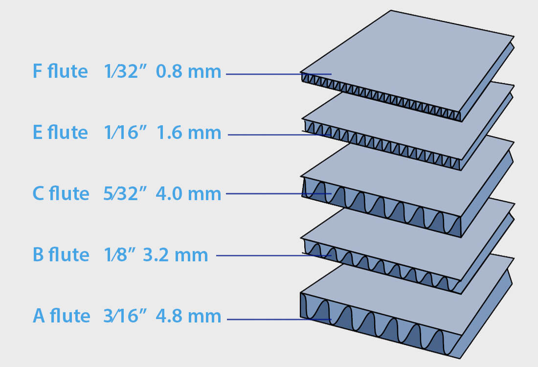 Các loại sóng carton